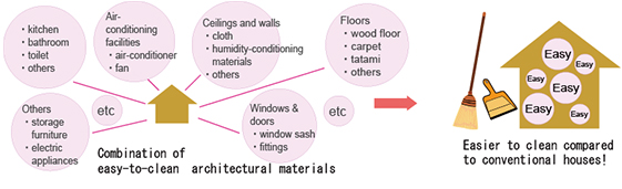 Easy-to-clean architectural materials and Design
